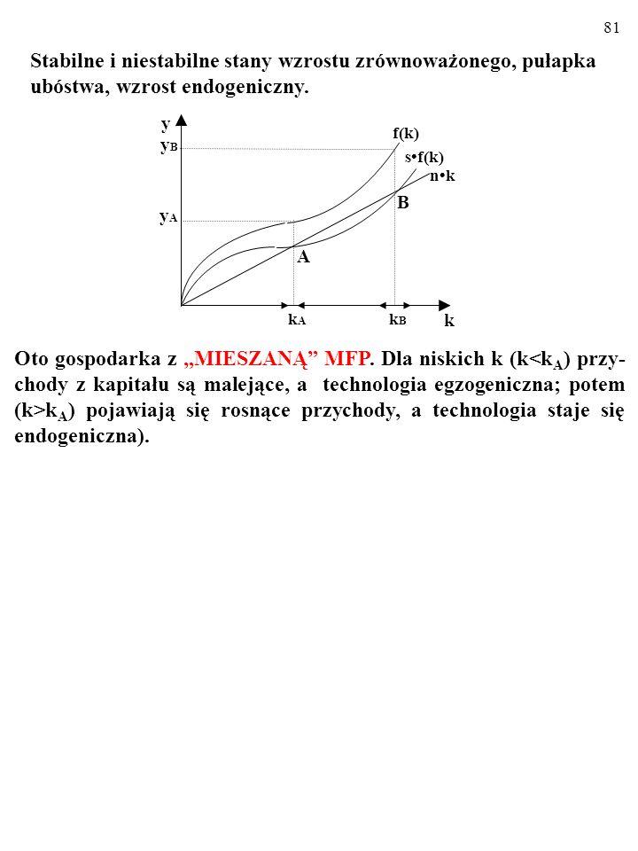 80 (a) f(k): y=a k k 0 y (b) f(k): α a k 2 Uwzględnienie możliwości stałych (lub nawet rosnących) przycho- dów z kapitału i zendogenizowanie technolog