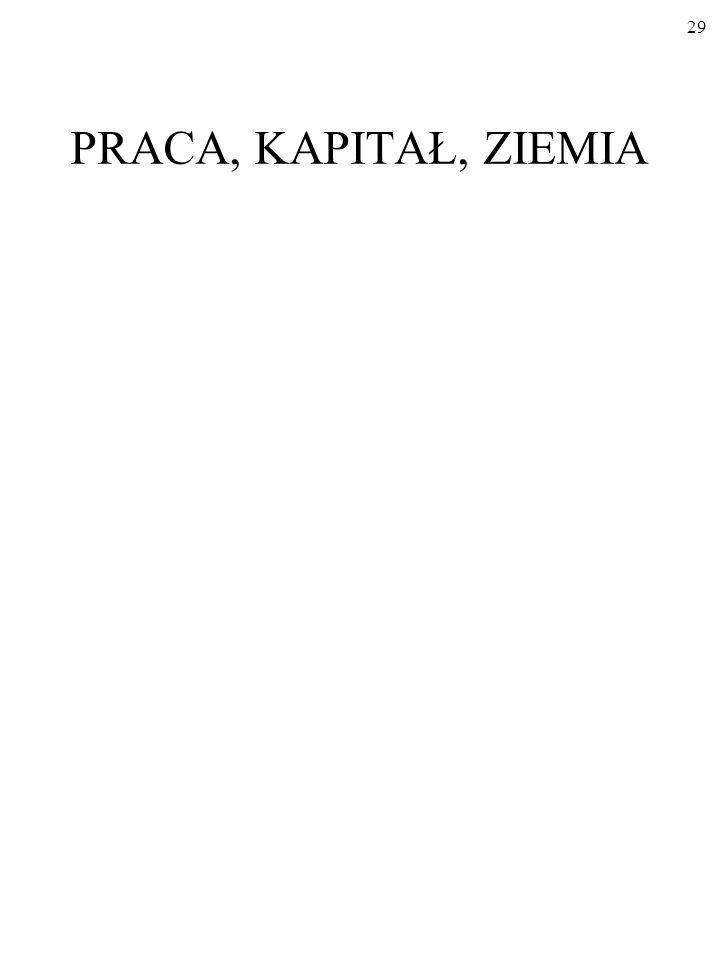 PRACA, KAPITAŁ, ZIEMIA 29
