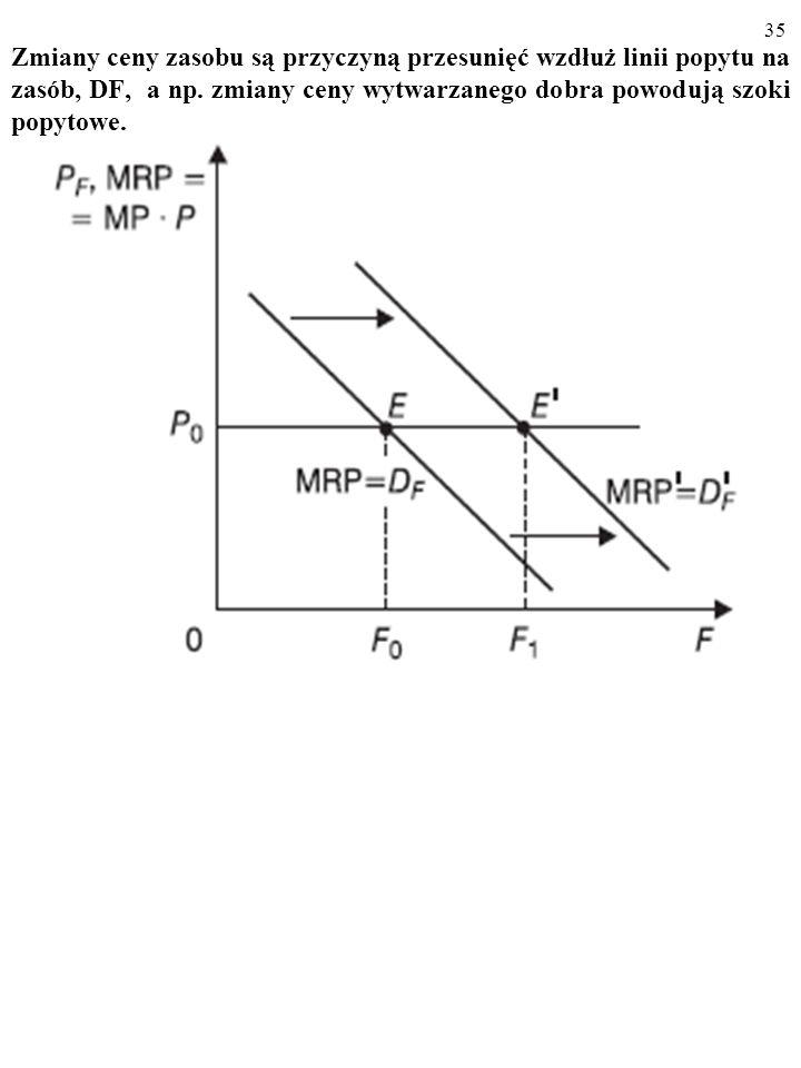 35 Zmiany ceny zasobu są przyczyną przesunięć wzdłuż linii popytu na zasób, DF, a np.