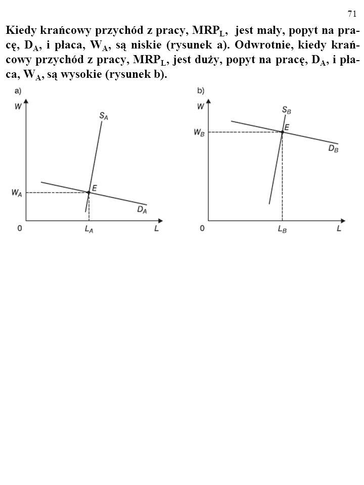 71 Kiedy krańcowy przychód z pracy, MRP L, jest mały, popyt na pra- cę, D A, i płaca, W A, są niskie (rysunek a).
