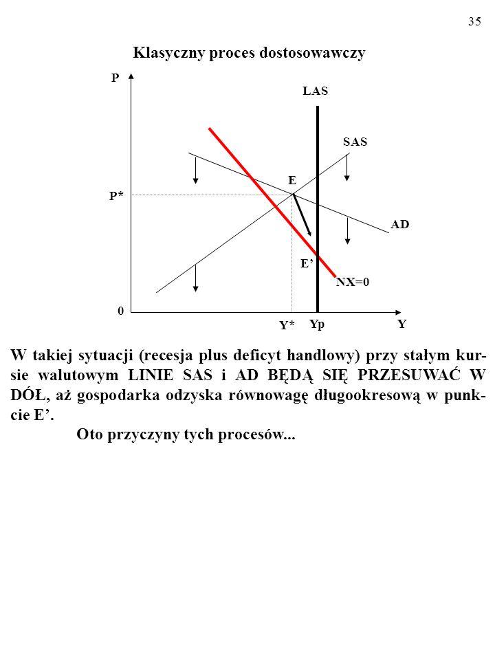 34 Krótkookresowa równowaga gospodarki otwartej przy giętkich cenach 1. W punkcie E w gospodarce opisywanej modelem AD/AS panuje krótkookresowa równow