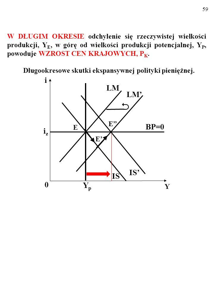 58 Oto te same procesy, przedstawione za pomocą modelu Mundella- Fleminga. Krótkookresowe skutki ekspansywnej polityki pieniężnej. i 0 Y iziz LM IS BP