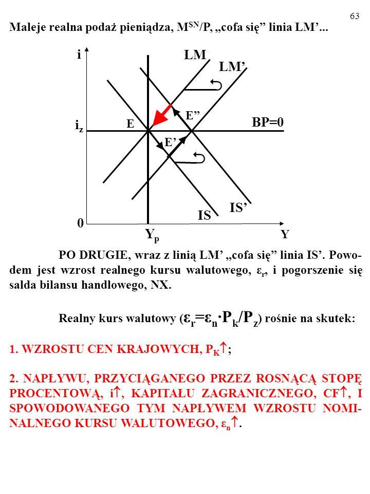 62 Maleje realna podaż pieniądza, M SN /P, cofa się linia LM... PO DRUGIE, wraz z linią LM cofa się linia IS. Powo- dem jest wzrost realnego kursu wal
