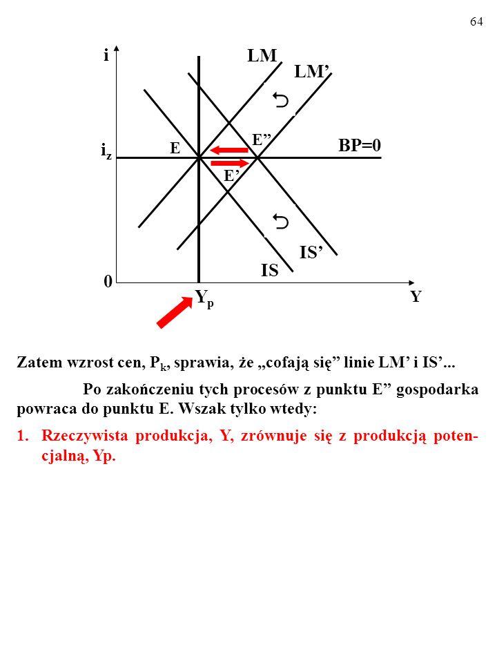63 Maleje realna podaż pieniądza, M SN /P, cofa się linia LM... PO DRUGIE, wraz z linią LM cofa się linia IS. Powo- dem jest wzrost realnego kursu wal