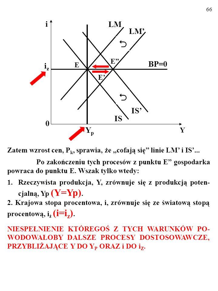 65 Zatem wzrost cen, P k, sprawia, że cofają się linie LM i IS... Po zakończeniu tych procesów z punktu E gospodarka powraca do punktu E. Wszak tylko