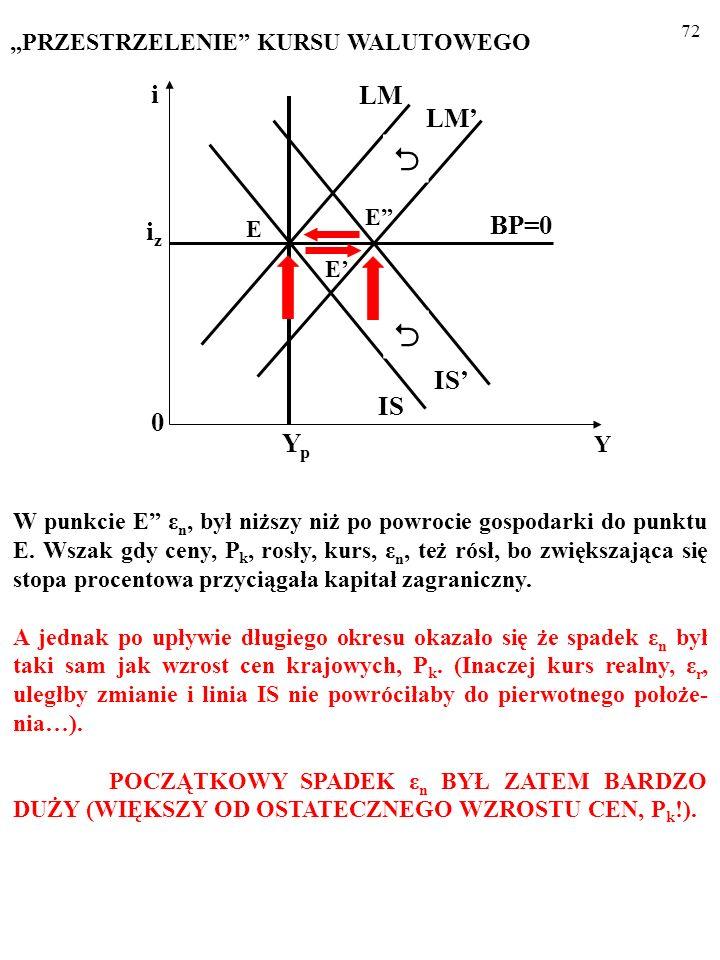 71 W punkcie E ε n, był niższy niż po powrocie gospodarki do punktu E. Wszak, KIEDY CENY, P k, ROSŁY, KURS, ε n, TEŻ RÓSŁ, BO ZWIĘKSZAJĄCA SIĘ STOPA P