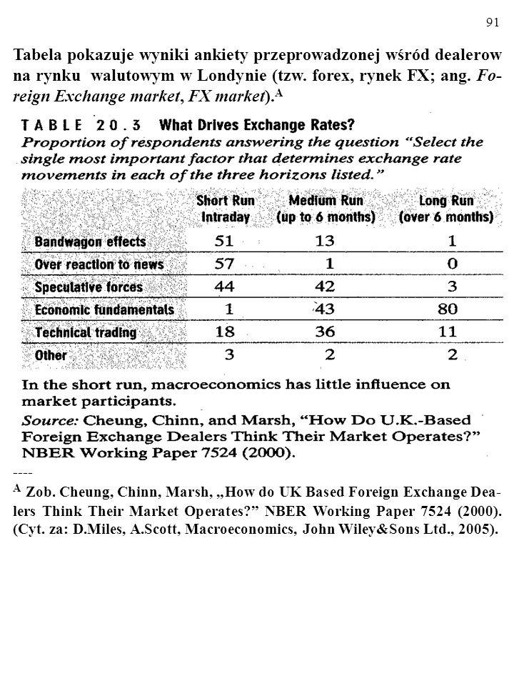 91 Tabela pokazuje wyniki ankiety przeprowadzonej wśród dealerow na rynku walutowym w Londynie (tzw.