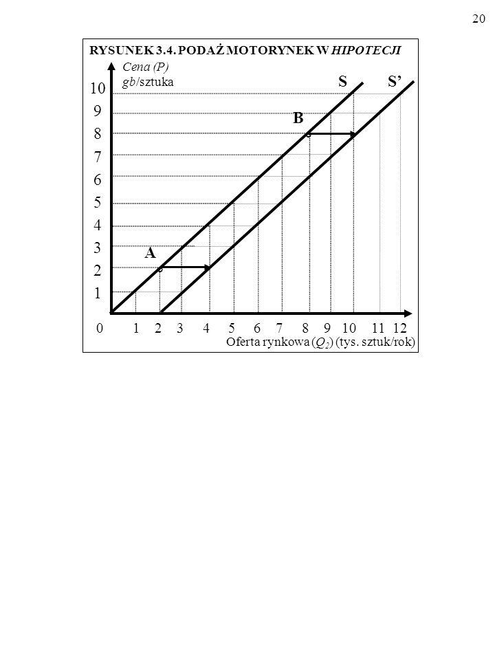 19 Cena (P) (gb/szt.) Oferta rynkowa (Q 2 ) (tys. sztuk/rok) Przed Po 0 1 2 3 4 5 6 7 8 9 10 0 1 2 3 4 5 6 7 8 9 10 Źródło: jak w tablicy 3.3. TABLICA