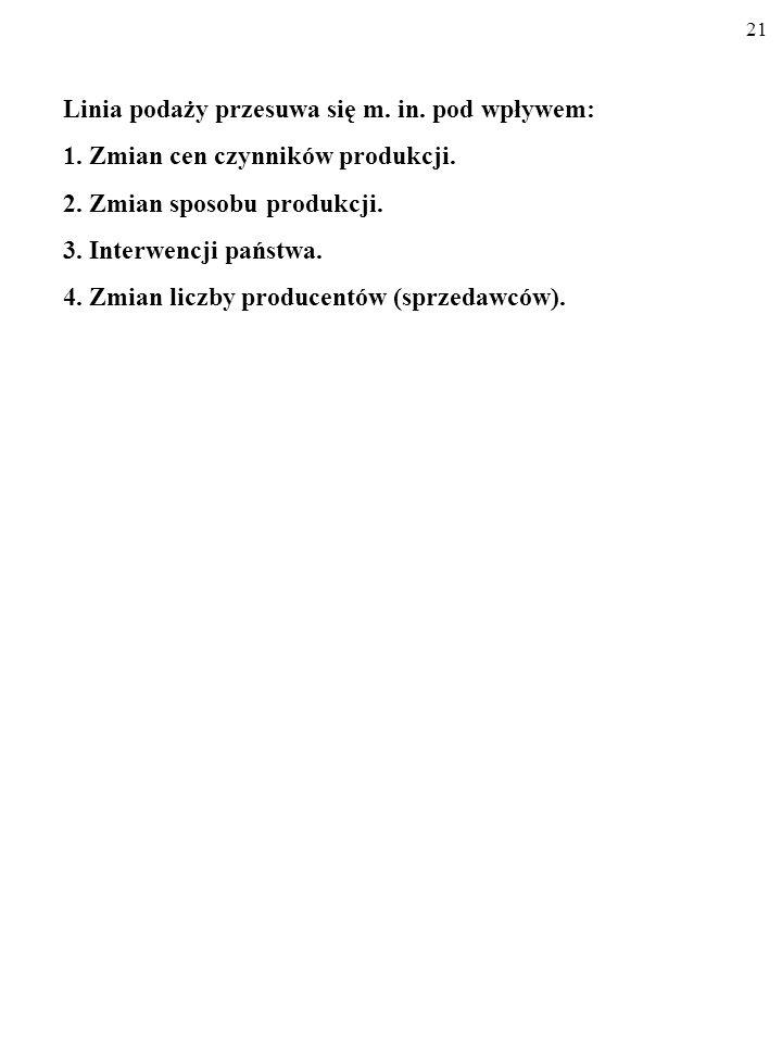 20 Cena (P) gb/sztuka Oferta rynkowa (Q 2 ) (tys.