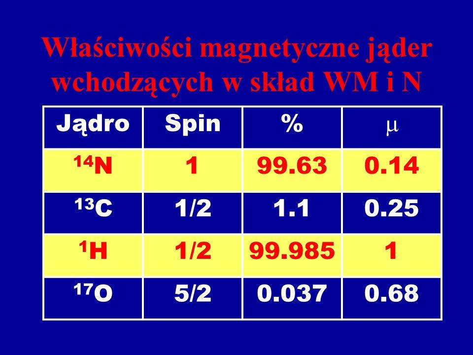 Właściwości magnetyczne jąder wchodzących w skład WM i N JądroSpin% 14 N199.630.14 13 C1/21.10.25 1H1H1/299.9851 17 O5/20.0370.68