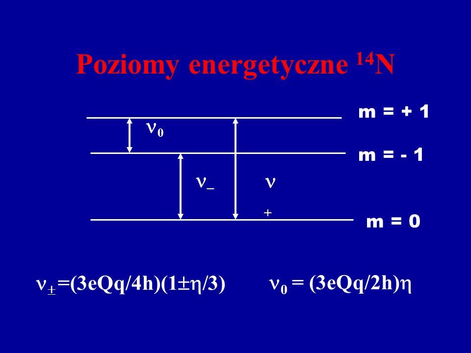 Poziomy energetyczne 14 N m = + 1 m = - 1 m = 0 0 – + =(3eQq/4h)(1 /3) 0 = (3eQq/2h)