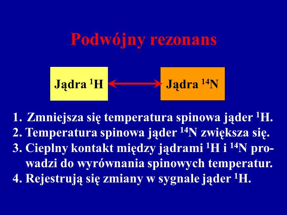Podwójny rezonans Jądra 1 HJądra 14 N 1.Zmniejsza się temperatura spinowa jąder 1 H.