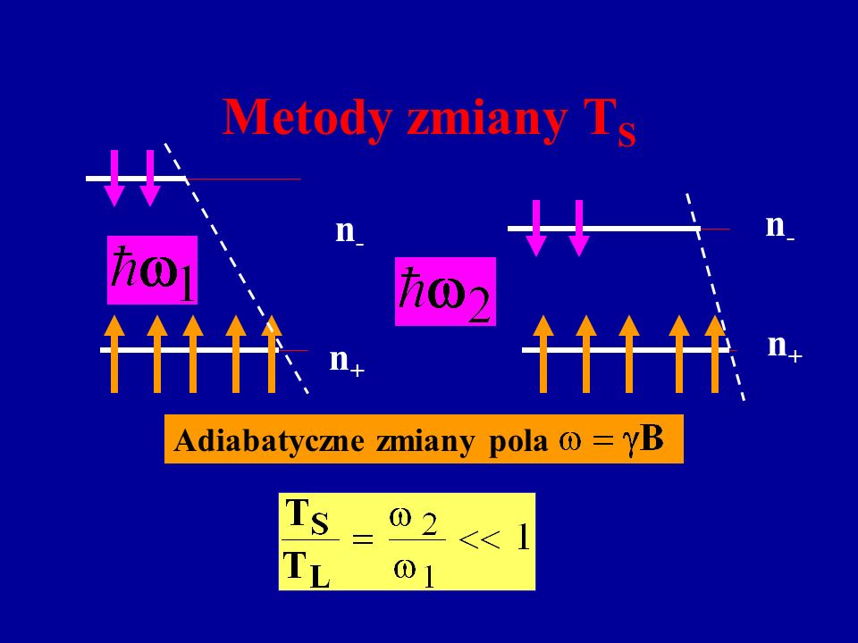 n-n- n+n+ n-n- n+n+ Adiabatyczne zmiany pola