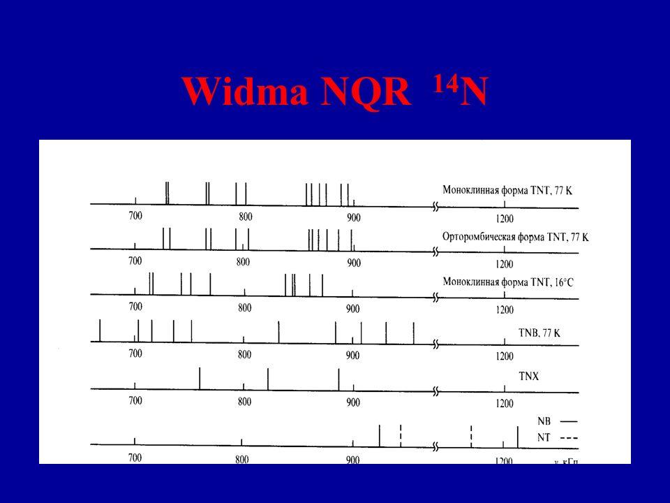Widma NQR 14 N