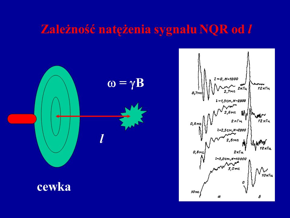 Zależność natężenia sygnału NQR od l cewka l = B