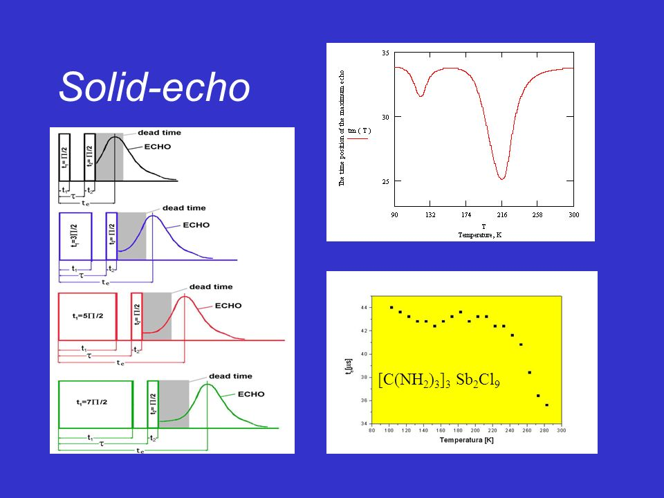 Solid-echo [C(NH 2 ) 3 ] 3 Sb 2 Cl 9