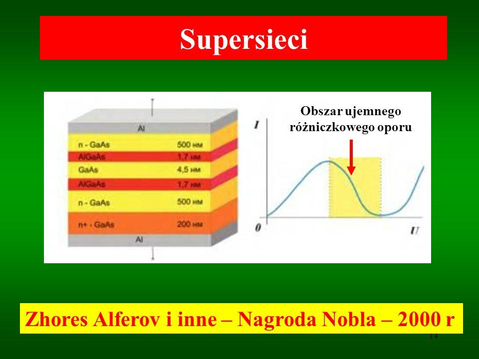 14 Supersieci Zhores Alferov i inne – Nagroda Nobla – 2000 r Obszar ujemnego różniczkowego oporu