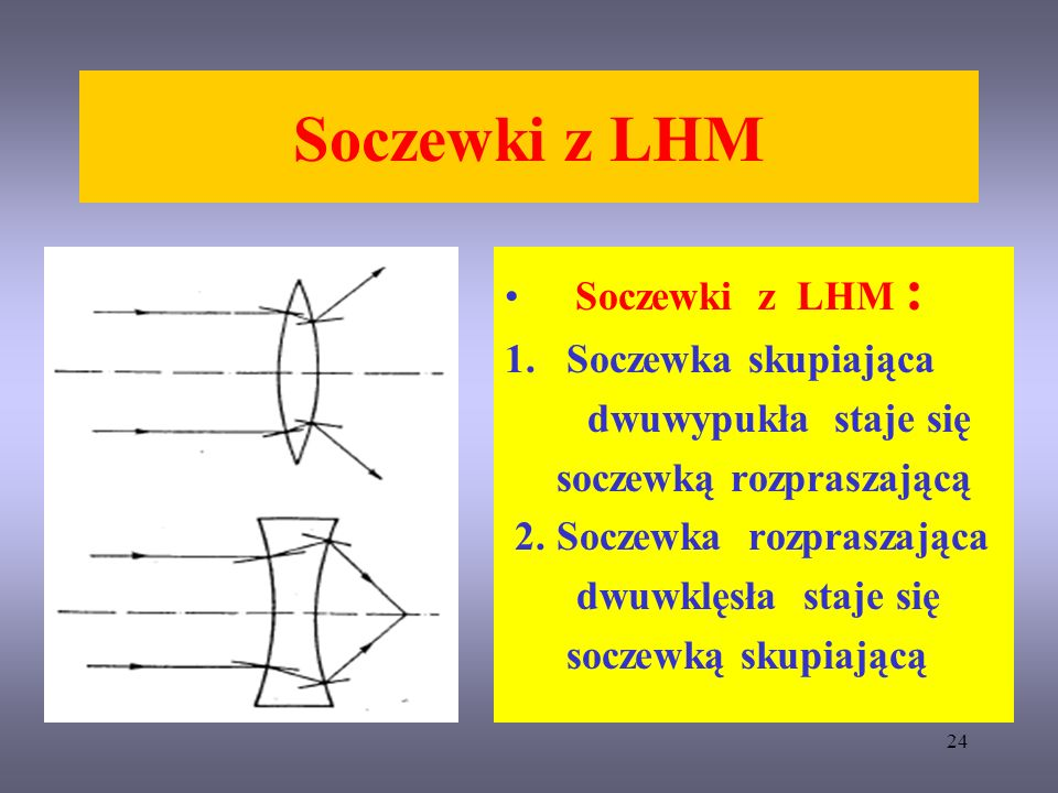 24 Soczewki z LHM Soczewki z LHM : 1. Soczewka skupiająca dwuwypukła staje się soczewką rozpraszającą 2. Soczewka rozpraszająca dwuwklęsła staje się s