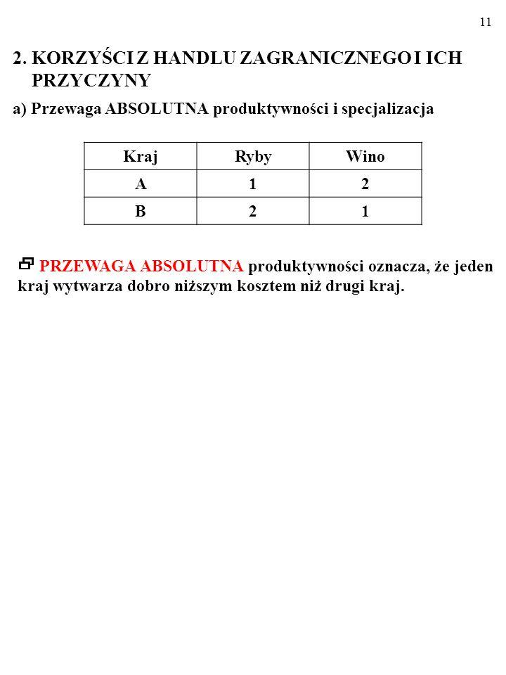 11 a) Przewaga ABSOLUTNA produktywności i specjalizacja KrajRybyWino A12 B21 PRZEWAGA ABSOLUTNA produktywności oznacza, że jeden kraj wytwarza dobro niższym kosztem niż drugi kraj.