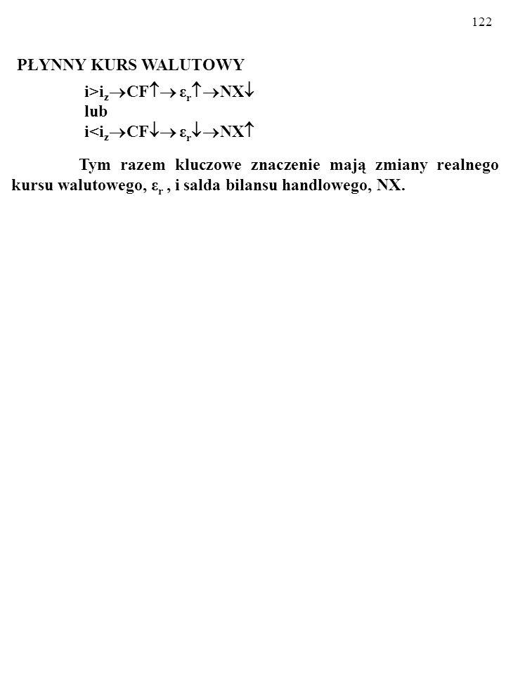 122 PŁYNNY KURS WALUTOWY i>i z CF ε r NX lub i<i z CF ε r NX Tym razem kluczowe znaczenie mają zmiany realnego kursu walutowego, ε r, i salda bilansu handlowego, NX.