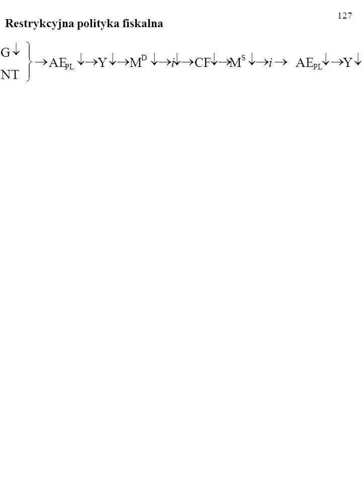 127 Restrykcyjna polityka fiskalna.YAEMCFCFMY NT G PL SD ii