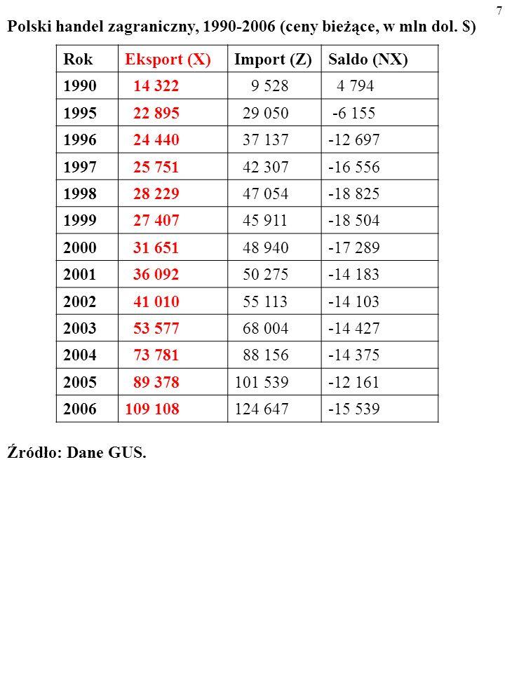 7 Polski handel zagraniczny, 1990-2006 (ceny bieżące, w mln dol.