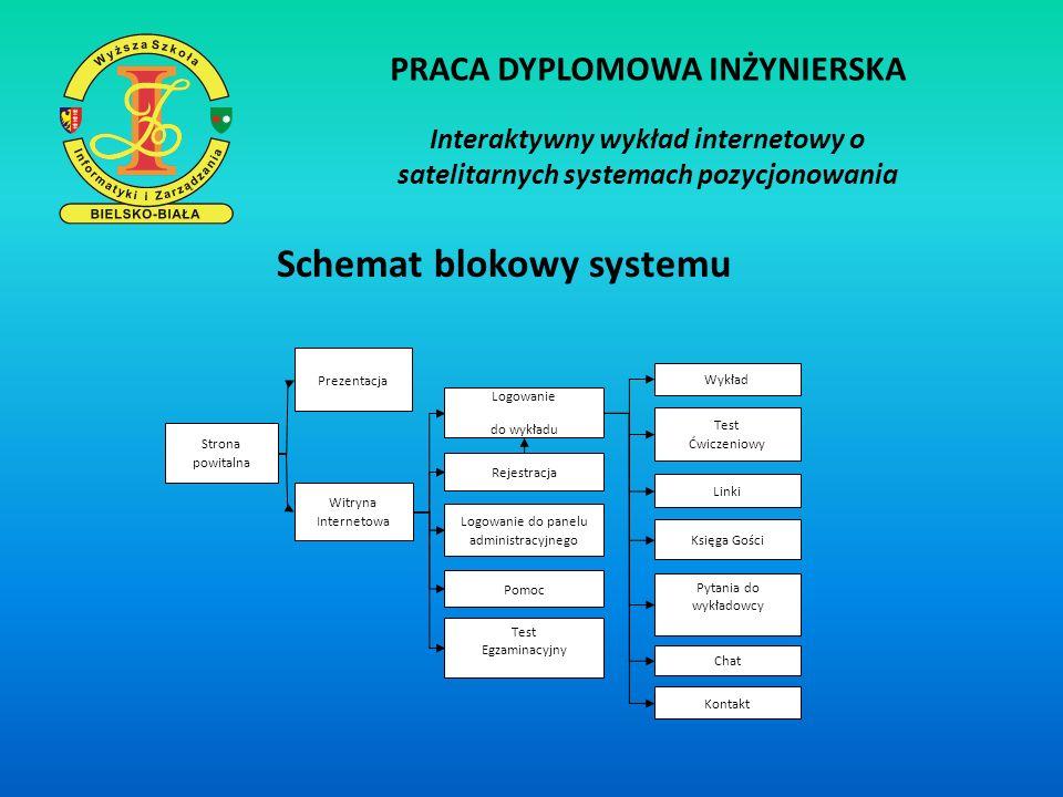 PRACA DYPLOMOWA INŻYNIERSKA Interaktywny wykład internetowy o satelitarnych systemach pozycjonowania Prezentacja Strona powitalna Logowanie do wykładu