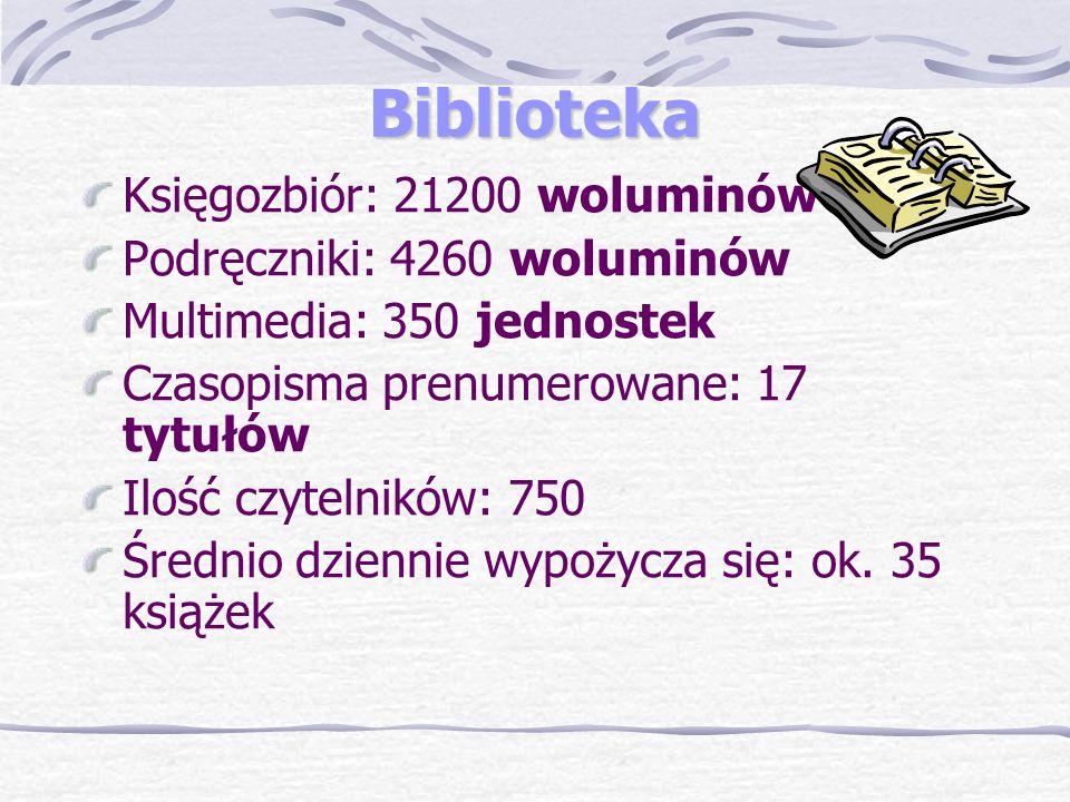 Biblioteka Księgozbiór: 21200 woluminów Podręczniki: 4260 woluminów Multimedia: 350 jednostek Czasopisma prenumerowane: 17 tytułów Ilość czytelników: 750 Średnio dziennie wypożycza się: ok.