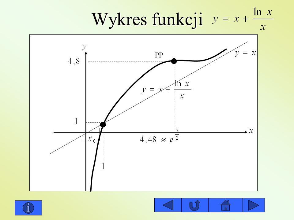 Wykres funkcji PP
