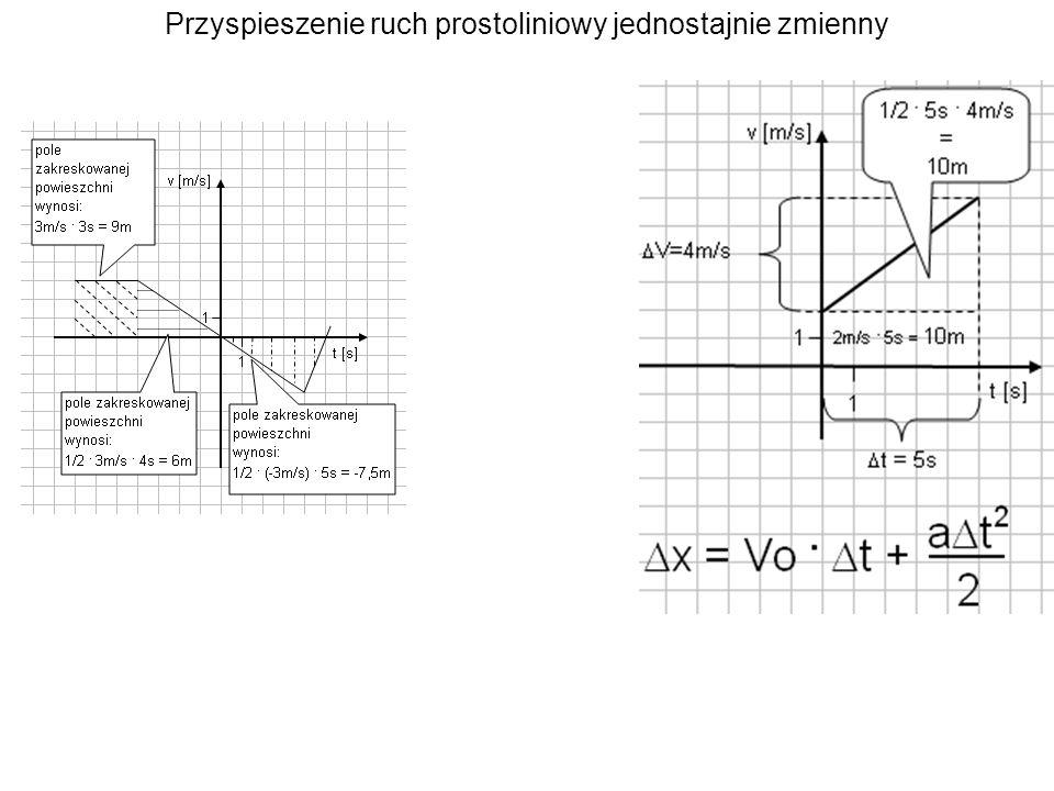 Przykłady zadań Czytanie wykresów Szybkość średnia Wyobraźnia a rozwiązywanie zadań Ruch prostoliniowy a) jednostajny b) jednostajnie zmienny c) składnie ruchów
