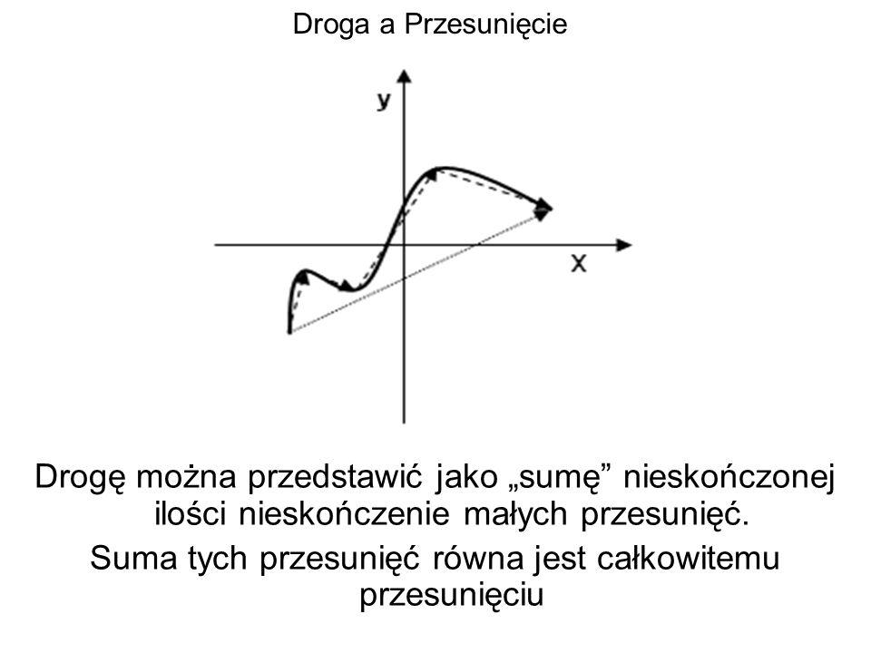 Droga a Przesunięcie Drogę można przedstawić jako sumę nieskończonej ilości nieskończenie małych przesunięć. Suma tych przesunięć równa jest całkowite