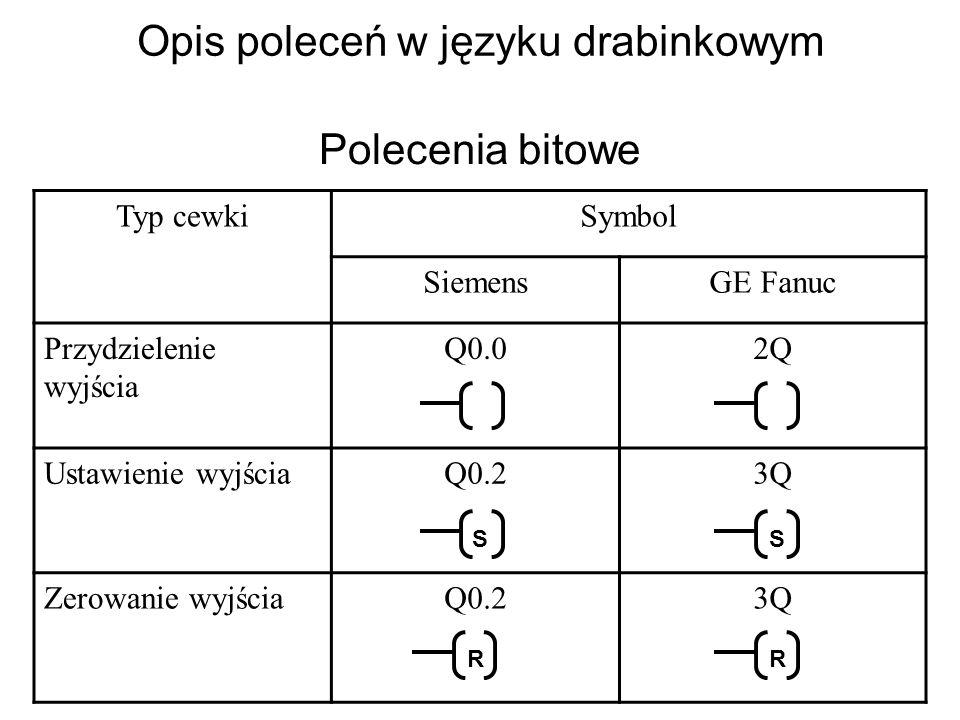 Opis poleceń w języku drabinkowym Polecenia bitowe Typ cewkiSymbol SiemensGE Fanuc Przydzielenie wyjścia Q0.02Q Ustawienie wyjściaQ0.23Q Zerowanie wyjściaQ0.23Q S S RR