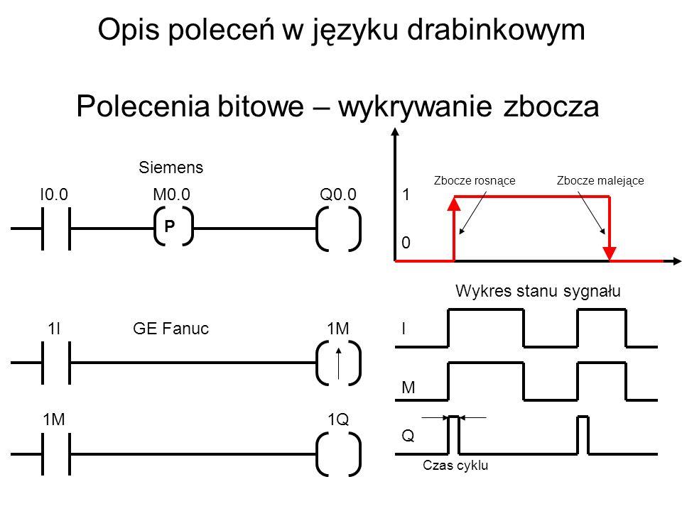 Opis poleceń w języku drabinkowym Polecenia bitowe – wykrywanie zbocza P I0.0Q0.0M0.0 1I1M 1Q Siemens GE Fanuc 1 0 Wykres stanu sygnału I M Q Czas cyklu Zbocze rosnąceZbocze malejące