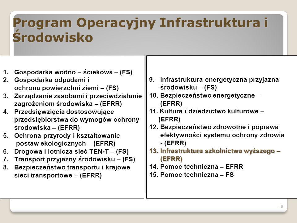 Program Operacyjny Infrastruktura i Środowisko 10 1.Gospodarka wodno – ściekowa – (FS) 2.Gospodarka odpadami i ochrona powierzchni ziemi – (FS) 3.Zarządzanie zasobami i przeciwdziałanie zagrożeniom środowiska – (EFRR) 4.Przedsięwzięcia dostosowujące przedsiębiorstwa do wymogów ochrony środowiska – (EFRR) 5.Ochrona przyrody i kształtowanie postaw ekologicznych – (EFRR) 6.Drogowa i lotnicza sieć TEN-T – (FS) 7.Transport przyjazny środowisku – (FS) 8.Bezpieczeństwo transportu i krajowe sieci transportowe – (EFRR) 9.