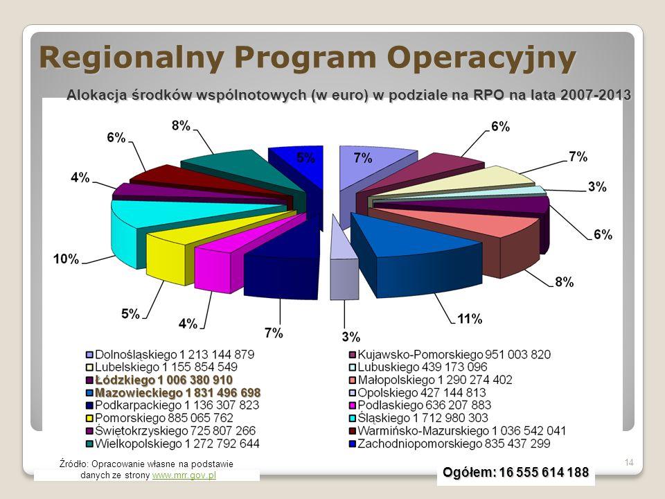 Regionalny Program Operacyjny 14 Źródło: Opracowanie własne na podstawie danych ze strony www.mrr.gov.plwww.mrr.gov.pl Alokacja środków wspólnotowych (w euro) w podziale na RPO na lata 2007-2013 Ogółem: 16 555 614 188