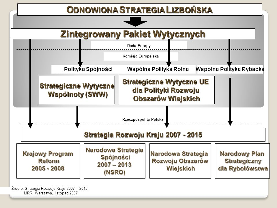 Zintegrowany Pakiet Wytycznych Strategia Rozwoju Kraju 2007 - 2015 Krajowy Program Reform Reform 2005 - 2008 Narodowa Strategia Spójności Spójności 2007 – 2013 (NSRO) Narodowa Strategia Rozwoju Obszarów Wiejskich Wiejskich Narodowy Plan Strategiczny Strategiczny dla Rybołówstwa dla Rybołówstwa Strategiczne Wytyczne Wspólnoty (SWW) Wspólnoty (SWW) Strategiczne Wytyczne UE dla Polityki Rozwoju Obszarów Wiejskich Rada Europy Komisja Europejska Polityka SpójnościWspólna Polityka RolnaWspólna Polityka Rybacka Rzeczpospolita Polska Źródło: Strategia Rozwoju Kraju 2007 – 2015, MRR, Warszawa, listopad 2007 O DNOWIONA S TRATEGIA L IZBOŃSKA