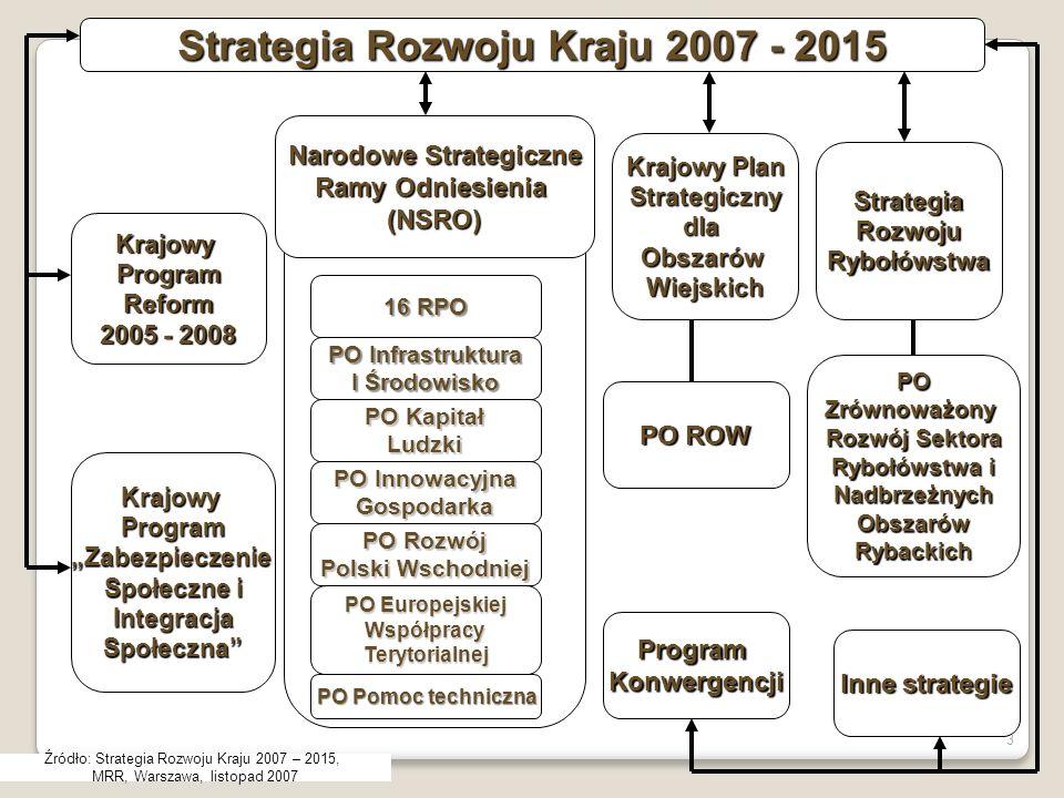 3 Strategia Rozwoju Kraju 2007 - 2015 KrajowyProgramReform 2005 - 2008 KrajowyProgramZabezpieczenie Społeczne i IntegracjaSpołeczna Inne strategie ProgramKonwergencji POZrównoważony Rozwój Sektora Rybołówstwa i NadbrzeżnychObszarówRybackich PO ROW Krajowy Plan StrategicznydlaObszarówWiejskich StrategiaRozwojuRybołówstwa Narodowe Strategiczne Ramy Odniesienia (NSRO) 16 RPO PO Infrastruktura I Środowisko PO Kapitał Ludzki PO Innowacyjna Gospodarka PO Rozwój Polski Wschodniej PO Europejskiej WspółpracyTerytorialnej PO Pomoc techniczna Źródło: Strategia Rozwoju Kraju 2007 – 2015, MRR, Warszawa, listopad 2007
