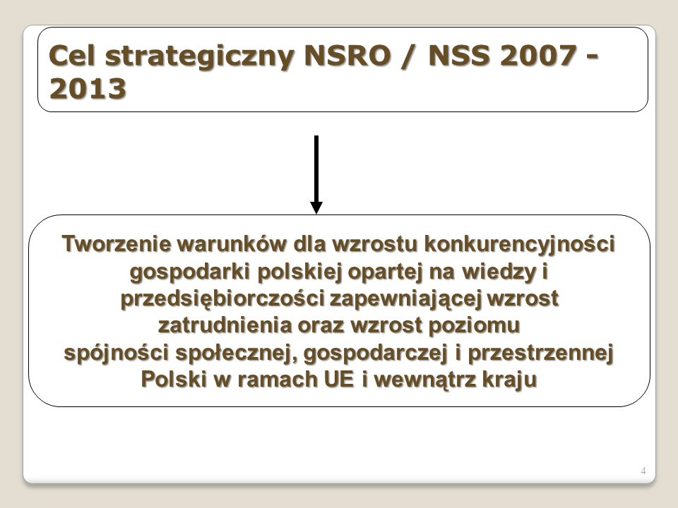 4 Cel strategiczny NSRO / NSS 2007 - 2013 Tworzenie warunków dla wzrostu konkurencyjności gospodarki polskiej opartej na wiedzy i przedsiębiorczości z