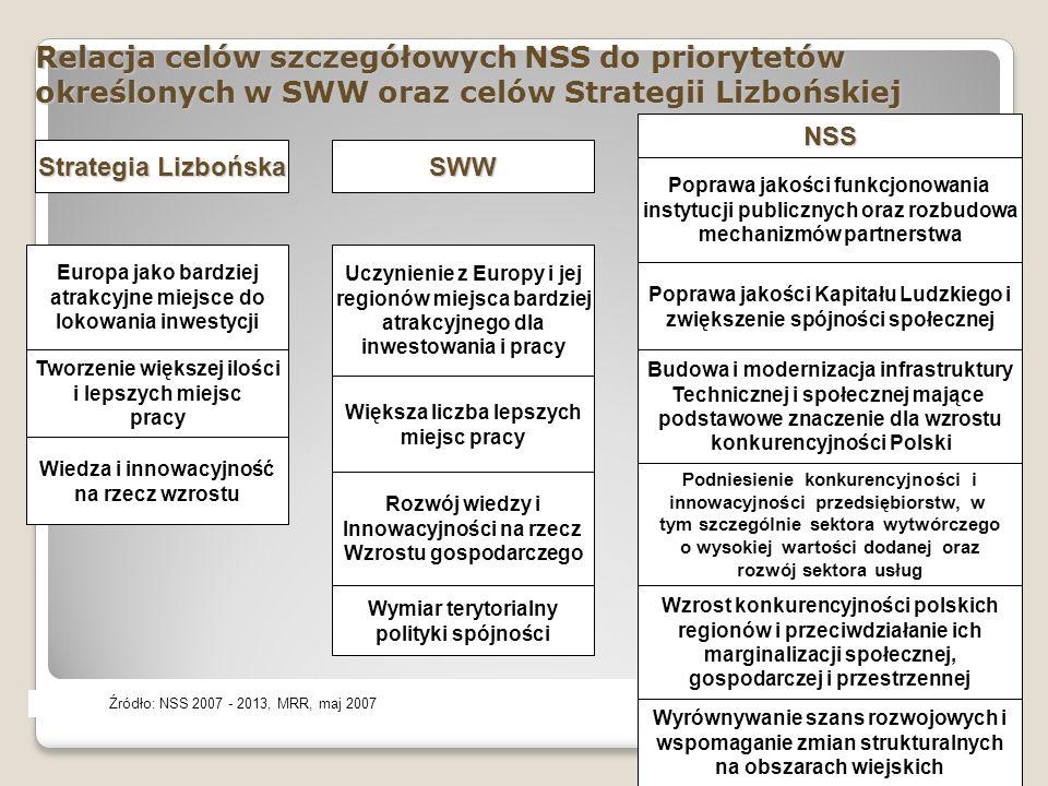 Układ celów NSRO i programów operacyjnych 6 Poprawa jakości funkcjonowania instytucji publicznych oraz rozbudowa mechanizmów partnerstwa Poprawa jakości Kapitału Ludzkiego i zwiększenie spójności społecznej Budowa i modernizacja infrastruktury Technicznej i społecznej mające podstawowe znaczenie dla wzrostu konkurencyjności Polski Podniesienie konkurencyjności i innowacyjności przedsiębiorstw, w tym szczególnie sektora wytwórczego o wysokiej wartości dodanej oraz rozwój sektora usług Wzrost konkurencyjności polskich regionów i przeciwdziałanie ich marginalizacji społecznej, gospodarczej i przestrzennej Wyrównywanie szans rozwojowych i wspomaganie zmian strukturalnych na obszarach wiejskich Źródło: Strategia Rozwoju Kraju 2007 – 2015, MRR, Warszawa, listopad 2007 PO Innowacyjna Gospodarka PO Rozwój Polski Wschodniej Regionalny Program Operacyjny PO Pomoc Techniczna PO Europejska Współpraca Terytorialna PO Infrastruktura i Środowisko PO Kapitał Ludzki