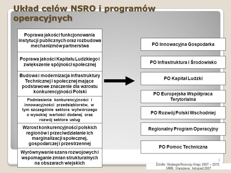 Układ celów NSRO i programów operacyjnych 6 Poprawa jakości funkcjonowania instytucji publicznych oraz rozbudowa mechanizmów partnerstwa Poprawa jakoś