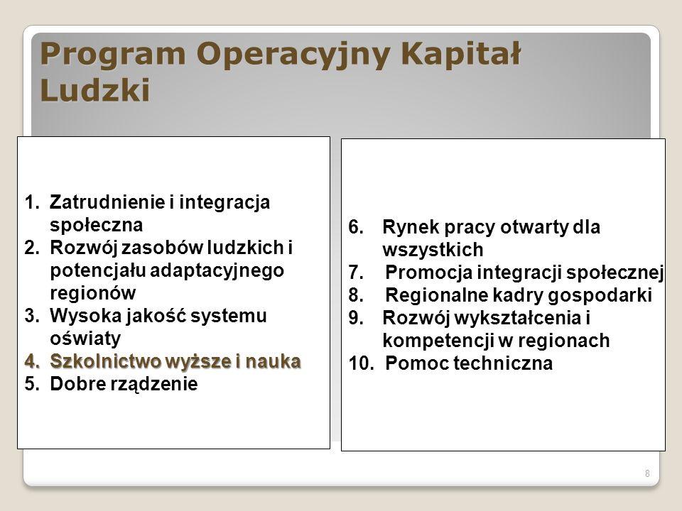 Program Operacyjny Kapitał Ludzki 8 1.Zatrudnienie i integracja społeczna 2.Rozwój zasobów ludzkich i potencjału adaptacyjnego regionów 3.Wysoka jakość systemu oświaty 4.Szkolnictwo wyższe i nauka 5.Dobre rządzenie 6.Rynek pracy otwarty dla wszystkich 7.