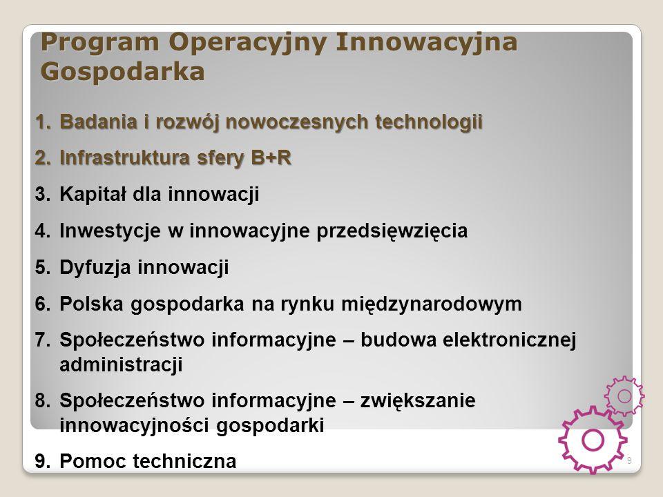 Program Operacyjny Innowacyjna Gospodarka 9 1.Badania i rozwój nowoczesnych technologii 2.Infrastruktura sfery B+R 3.Kapitał dla innowacji 4.Inwestycje w innowacyjne przedsięwzięcia 5.Dyfuzja innowacji 6.Polska gospodarka na rynku międzynarodowym 7.Społeczeństwo informacyjne – budowa elektronicznej administracji 8.Społeczeństwo informacyjne – zwiększanie innowacyjności gospodarki 9.Pomoc techniczna