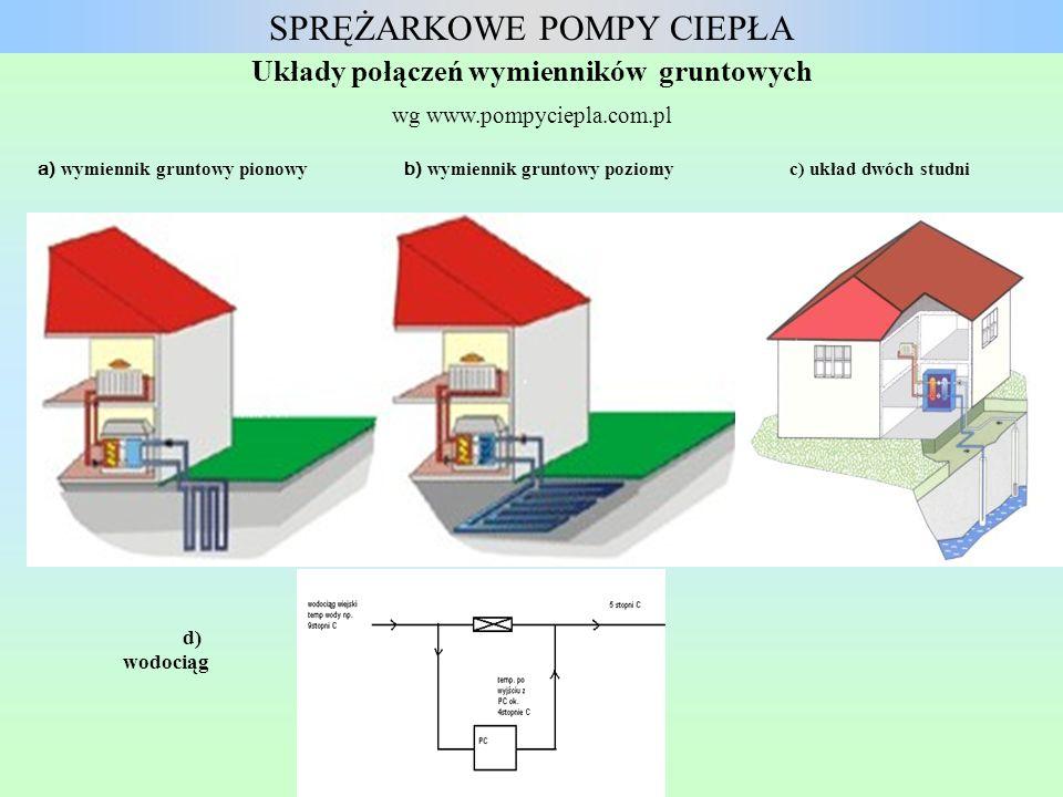 a) wymiennik gruntowy pionowy b) wymiennik gruntowy poziomy c) układ dwóch studni Układy połączeń wymienników gruntowych wg www.pompyciepla.com.pl SPR