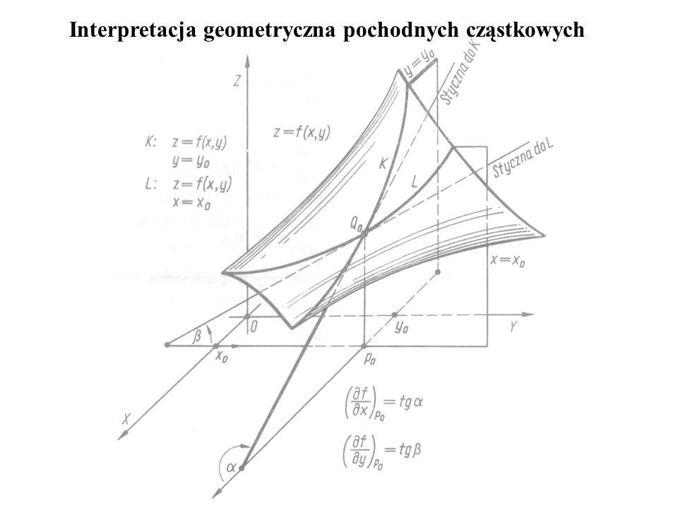 Interpretacja geometryczna pochodnych cząstkowych