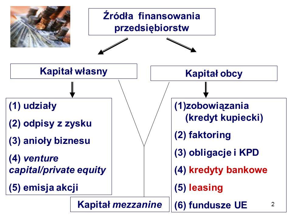 2 Źródła finansowania przedsiębiorstw Kapitał własny Kapitał obcy (1) udziały (2) odpisy z zysku (3) anioły biznesu (4) venture capital/private equity