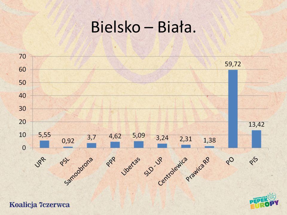 Bielsko – Biała.