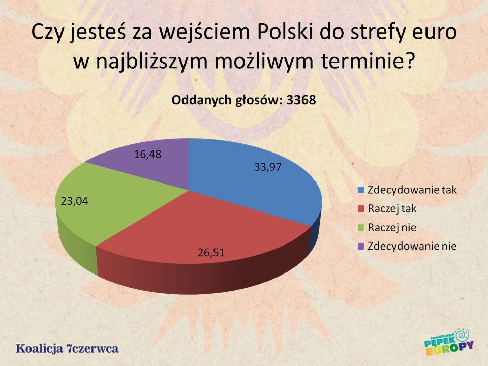Czy jesteś za wejściem Polski do strefy euro w najbliższym możliwym terminie?