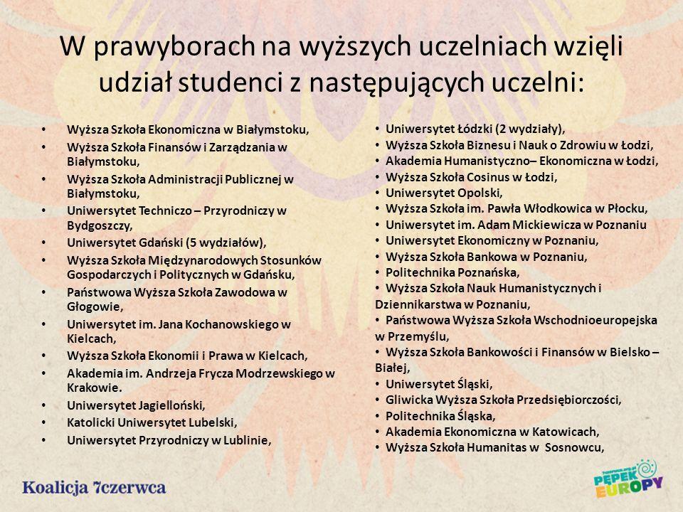 W prawyborach na wyższych uczelniach wzięli udział studenci z następujących uczelni: Wyższa Szkoła Ekonomiczna w Białymstoku, Wyższa Szkoła Finansów i
