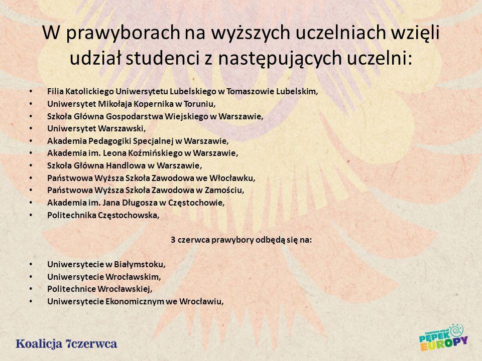 W prawyborach na wyższych uczelniach wzięli udział studenci z następujących uczelni: Filia Katolickiego Uniwersytetu Lubelskiego w Tomaszowie Lubelski