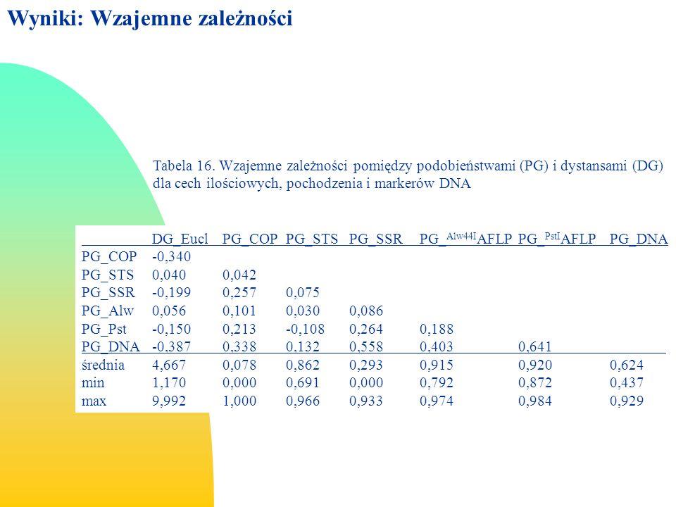 Tabela 16.